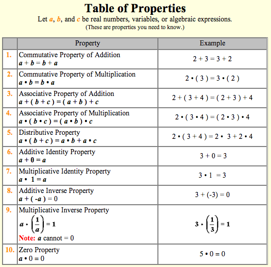 Division Property Of Exponents Worksheet – Division Property of Exponents Worksheet